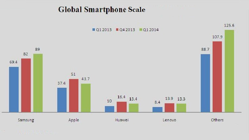 Smartphone Sales Increase on a Global Scale 2